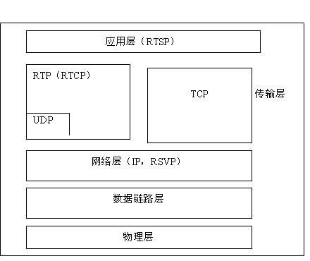 实时视频传输协议RTP